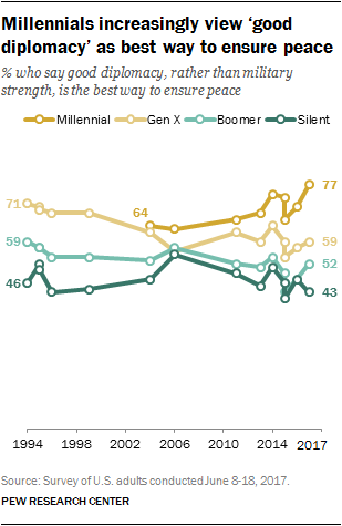 Millennials increasingly view 'good diplomacy' as best way to ensure peace