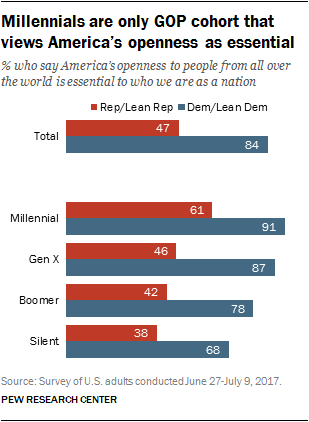 Millennials are only GOP cohort that views America's openness as essential