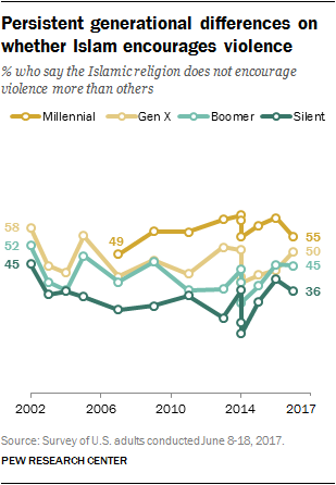 Persistent generational differences on whether Islam encourages violence
