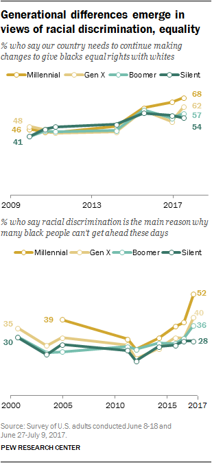 Generational differences emerge in views of racial discrimination, equality