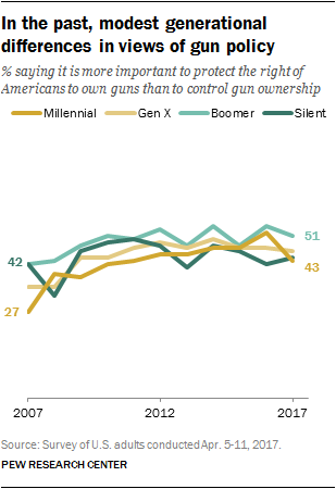 In the past, modest generational differences in views of gun policy