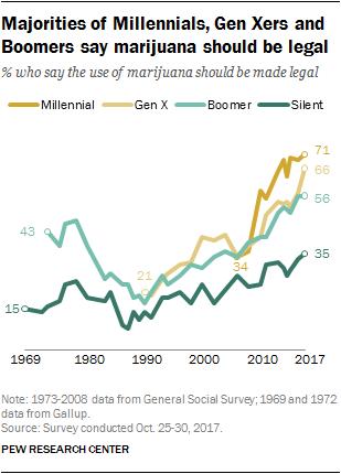 Majorities of Millennials, Gen Xers and Boomers say marijuana should be legal
