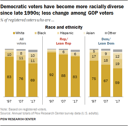 Democratic voters have become more racially diverse since late 1990s; less change among GOP voters
