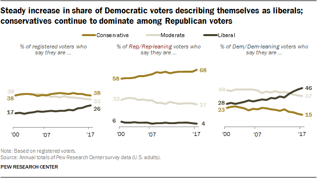 Steady increase in share of Democratic voters describing themselves as liberals; conservatives continue to dominate among Republican voters