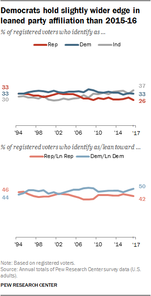 Democrats hold slightly wider edge in leaned party affiliation than in 2015-16