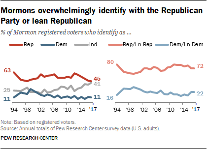 Mormons overwhelmingly identify with the Republican Party or lean Republican
