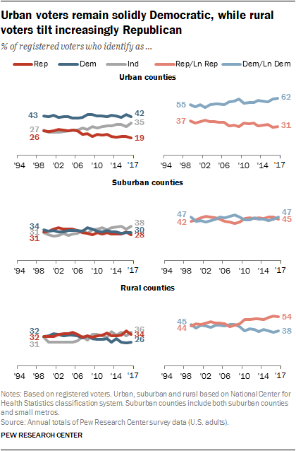 Urban voters remain solidly Democratic, while rural voters tilt increasingly Republican