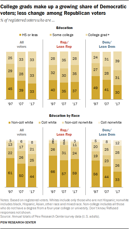 College grads make up a growing share of Democratic voters; less change among Republican voters