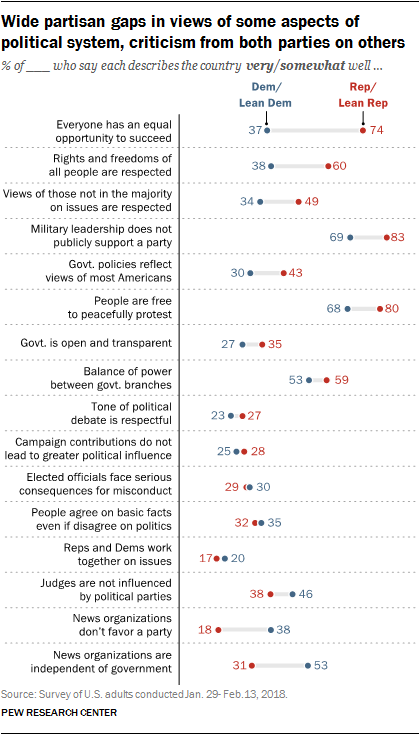 Wide partisan gaps in views of some aspects of political system, criticism from both parties on others