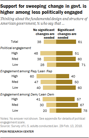 Support for sweeping change in govt. is higher among less politically engaged