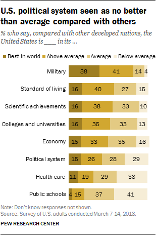 U.S. political system seen as no better than average compared with others