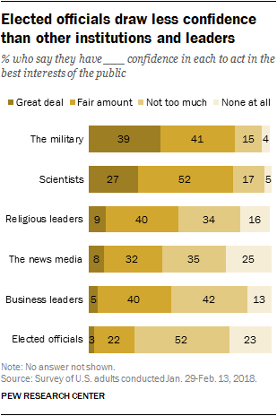 Elected officials draw less confidence than other institutions and leaders