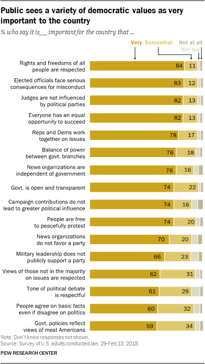 Public sees a variety of democratic values as very important to the country