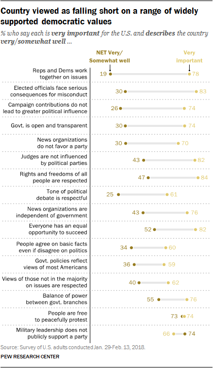 Country viewed as falling short on a range of widely supported democratic values