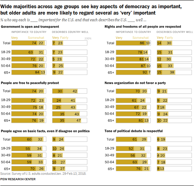 Wide majorities across age groups see key aspects of democracy as important, but older adults are more likely to regard several as 'very' important