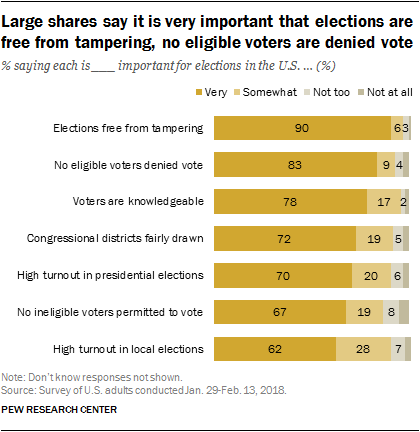Large shares say it is very important that elections are free from tampering, no eligible voters are denied vote
