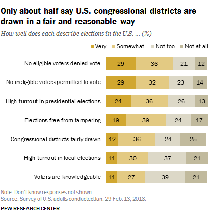 Only about half say U.S. congressional districts are drawn in a fair and reasonable way