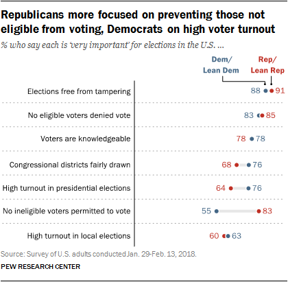 Republicans more focused on preventing those not eligible from voting, Democrats on high voter turnout
