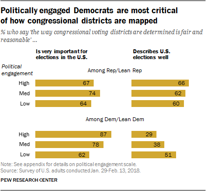 Politically engaged Democrats are most critical of how congressional districts are mapped