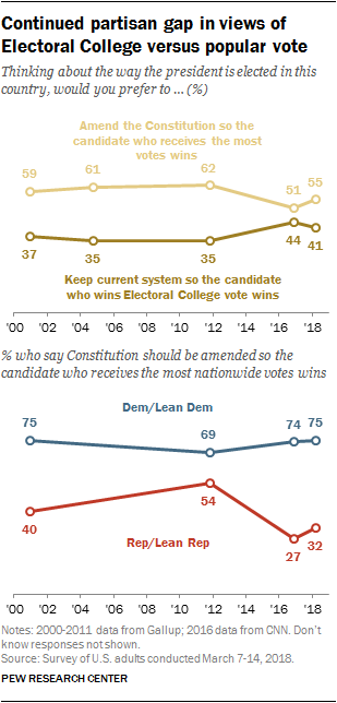 Continued partisan gap in views of Electoral College versus popular vote