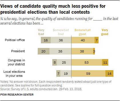 Views of candidate quality much less positive for presidential elections than local contests