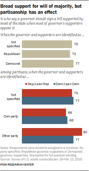 Broad support for will of majority, but partisanship has an effect