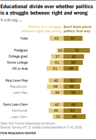Educational divide over whether politics is a struggle between right and wrong
