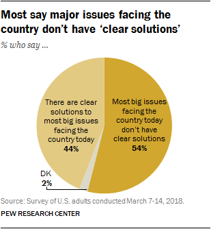 Most say major issues facing the country don't have 'clear solutions'