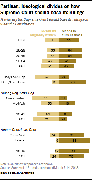 Partisan, ideological divides on how Supreme Court should base its rulings