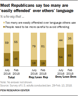 Most Republicans say too many are 'easily offended' over others' language