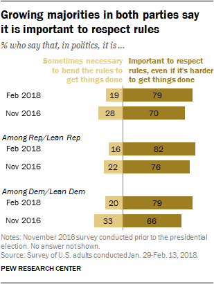 Growing majorities in both parties say it is important to respect rules