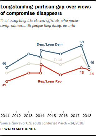 Long-standing partisan gap over views of compromise disappears