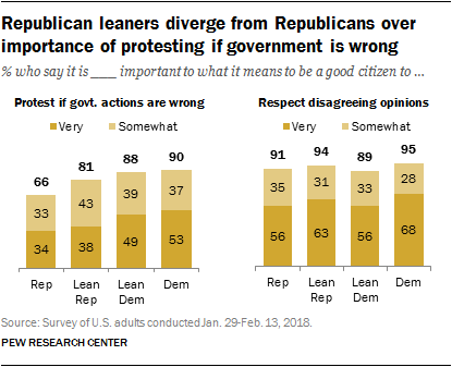 Republican leaners diverge from Republicans over importance of protesting if government is wrong