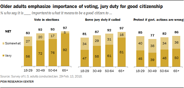Older adults emphasize importance of voting, jury duty for good citizenship