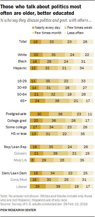 Those who talk about politics most often are older, better educated