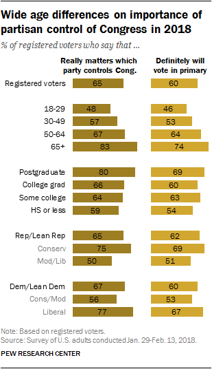 Wide age differences on importance of partisan control of Congress in 2018