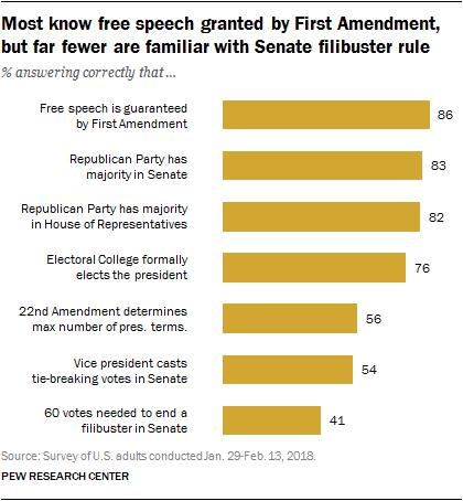 Most know free speech granted by First Amendment, but far fewer are familiar with Senate filibuster rule