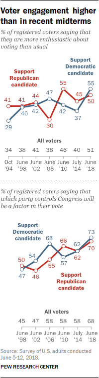 Voter engagement higher than in recent midterms