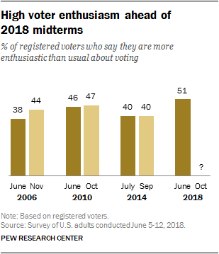 High voter enthusiasm ahead of 2018 midterms