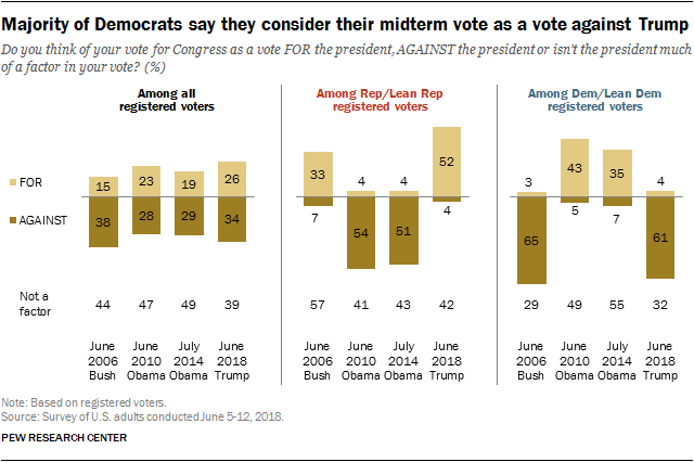 Majority of Democrats say they consider their midterm vote as a vote against Trump