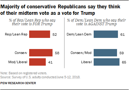Majority of conservative Republicans say they think of their midterm vote as a vote for Trump