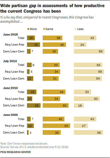 Wide partisan gap in assessments of how productive the current Congress has been