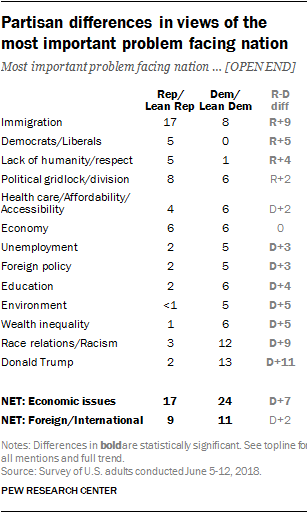 Partisan differences in views of the most important problem facing nation