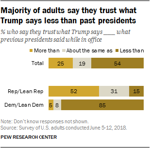 Majority of public says they 'trust what Trump says' less than past presidents