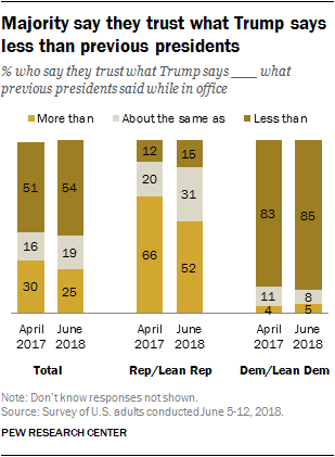 Majority says they trust what Trump says less than previous presidents