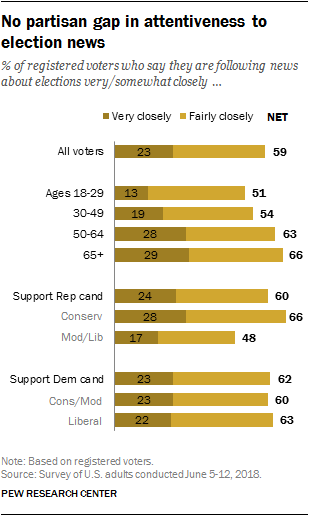 No partisan gap in attentiveness to election news