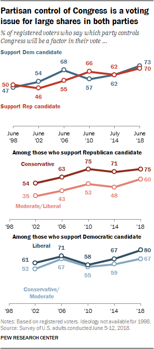 Partisan control of Congress is a voting issue for large shares in both parties