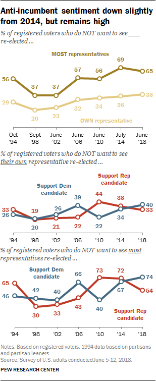 Anti-incumbent sentiment down slightly from 2014, but remains high