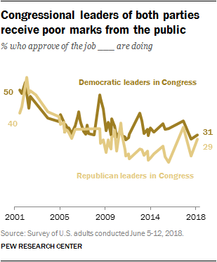 Congressional leaders of both parties receive poor marks from the public