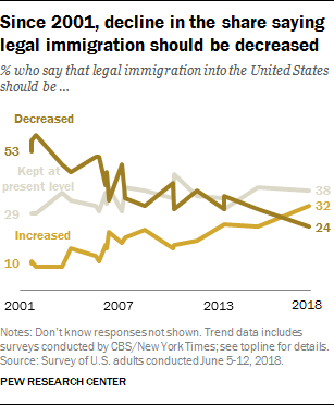 Since 2001, decline in the share saying legal immigration should be decreased